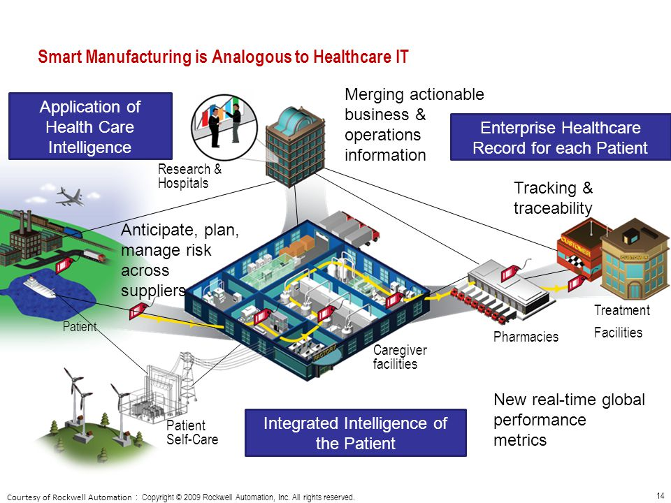 Smart Manufacturing is Analogous to Healthcare IT