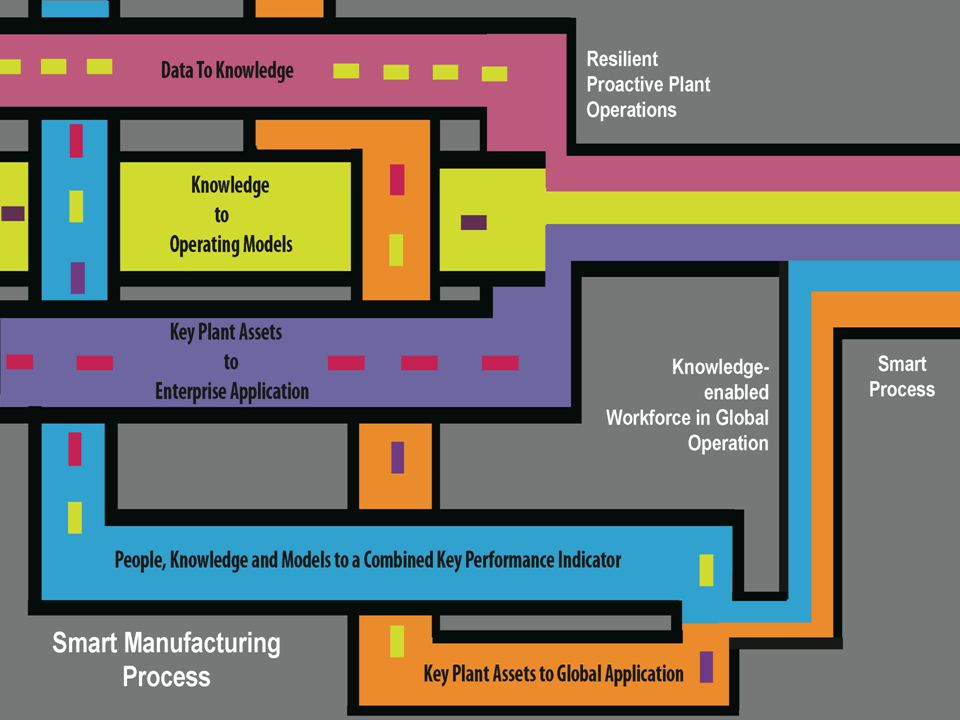 Smart Process Manufacturing