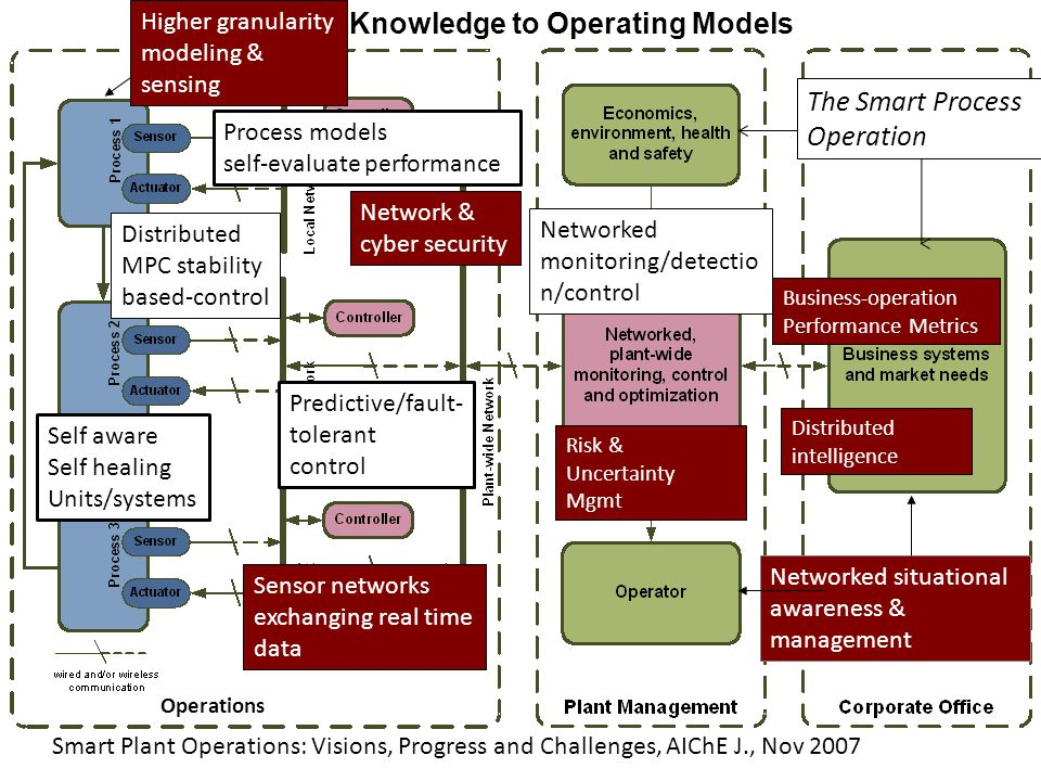 Knowledge to Operating Models