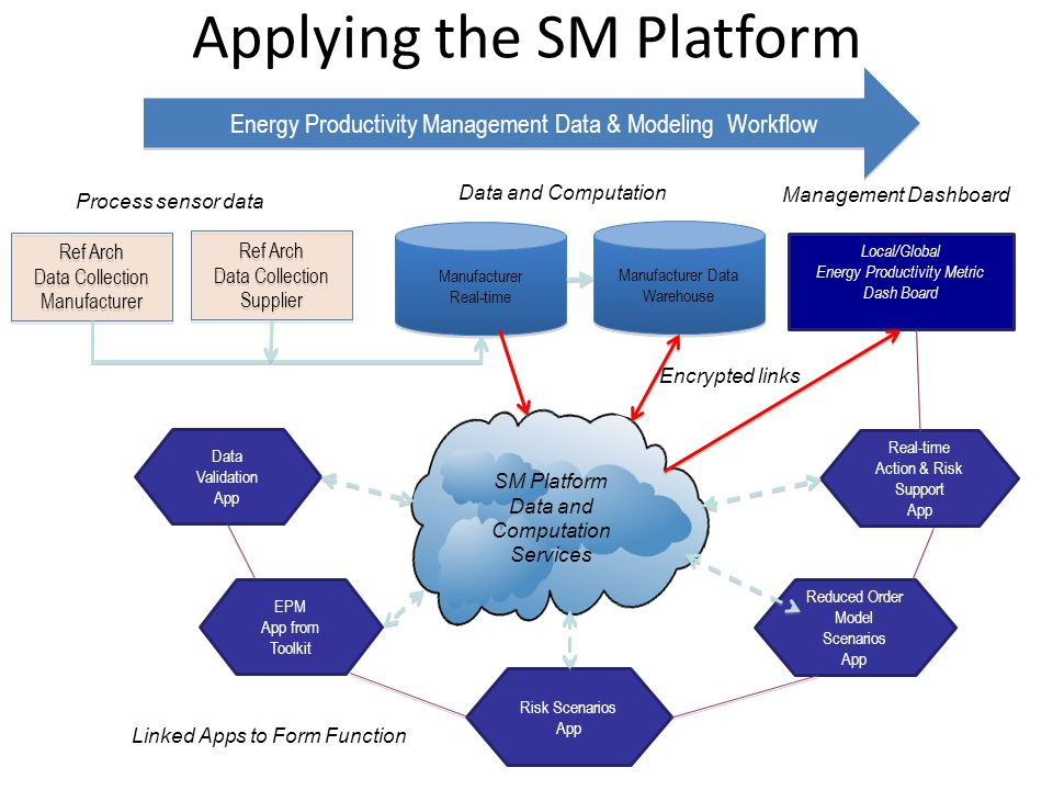 Applying the SM Platform