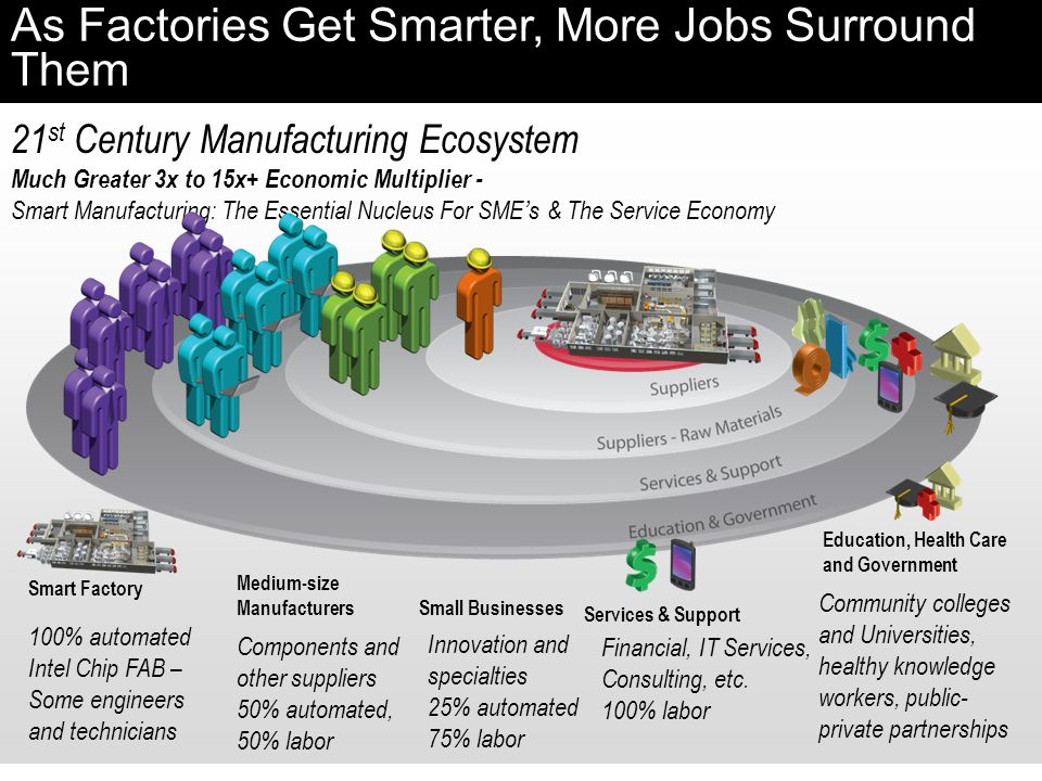As Factories Get Smarter, More Jobs Surround Them