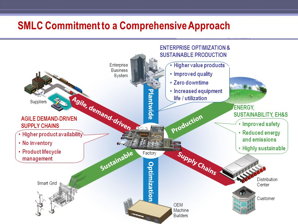 SMLC Commitment to a Comprehensive Approach