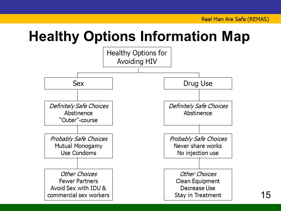 Healthy Options Information Map