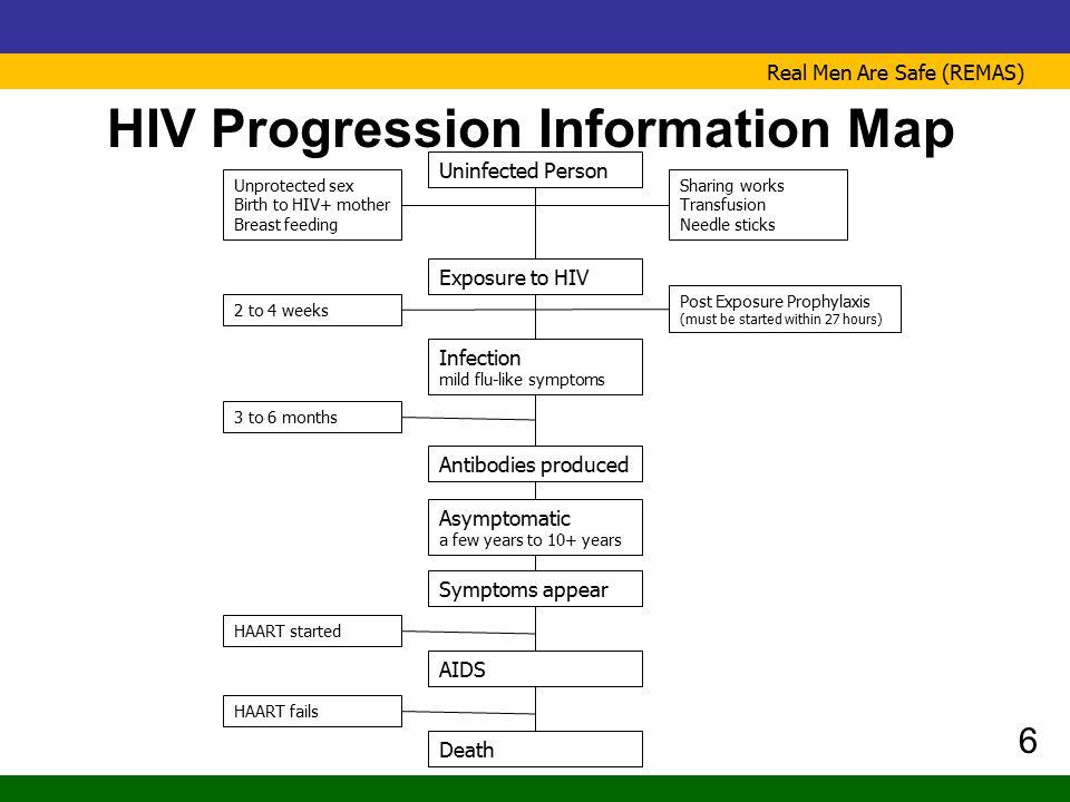 HIV Progression Information Map