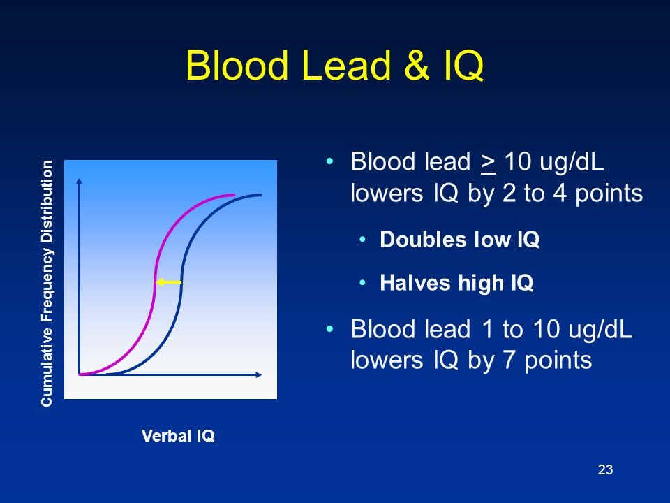 Blood Lead & IQ Blood lead > 10 ug/dL lowers IQ by 2 to 4 points