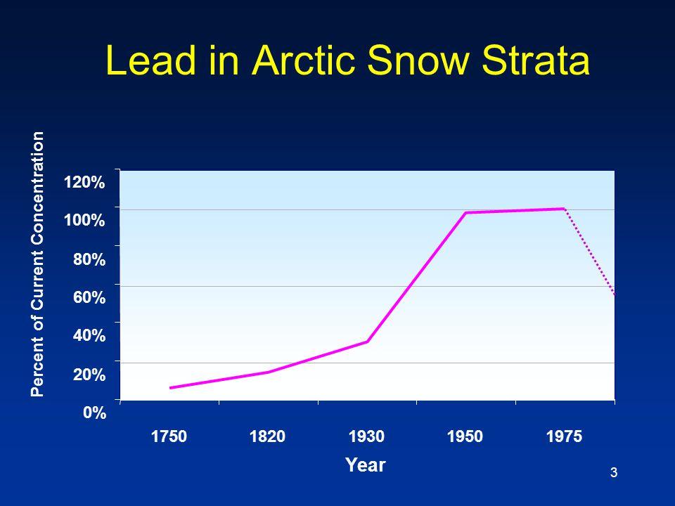 Lead in Arctic Snow Strata