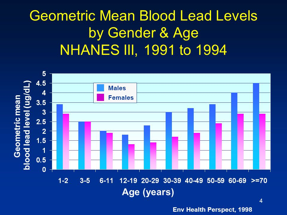 Geometric mean blood lead level (ug/dL)