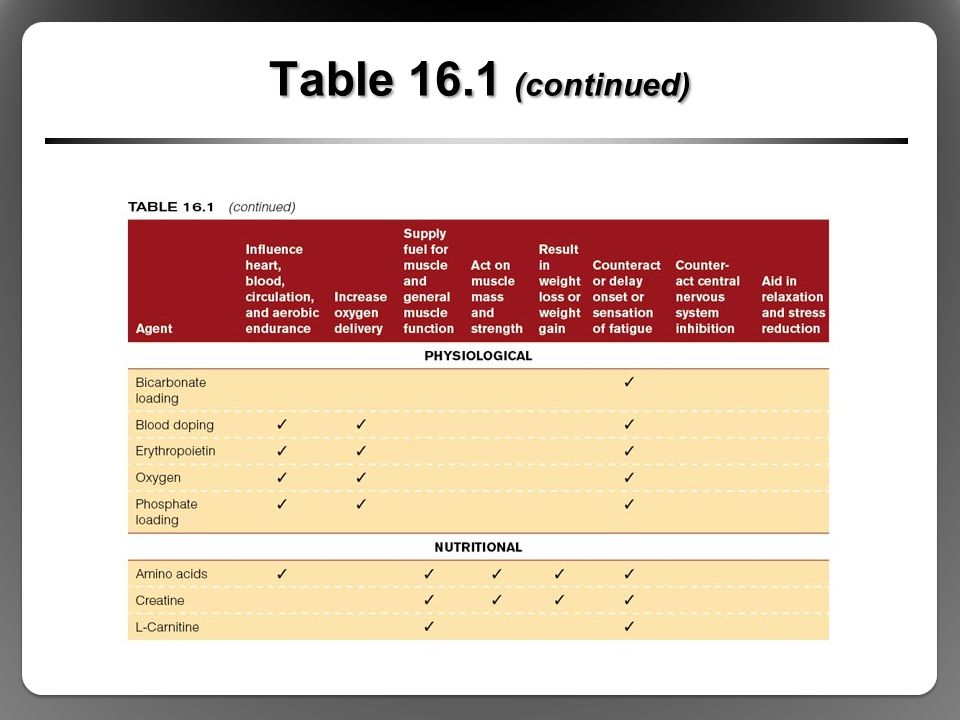 Table 16.1 (continued)
