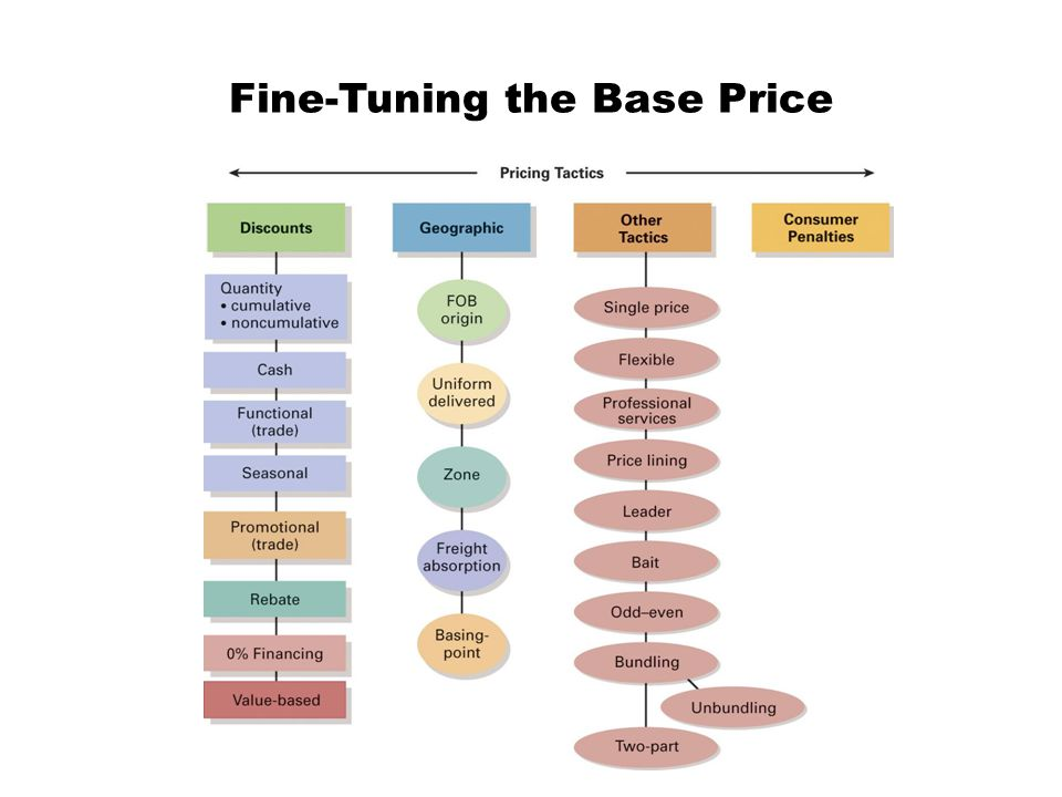Fine-Tuning the Base Price