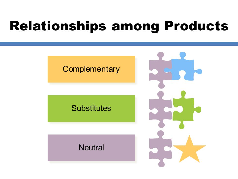 Relationships among Products