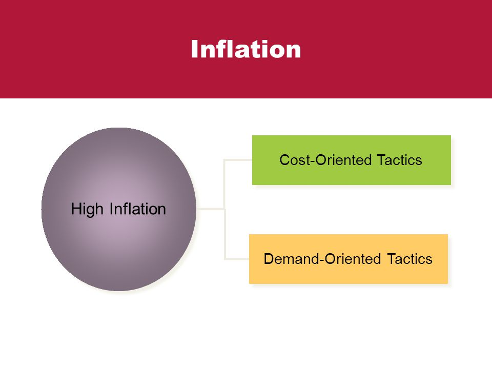 Inflation High Inflation Cost-Oriented Tactics Demand-Oriented Tactics