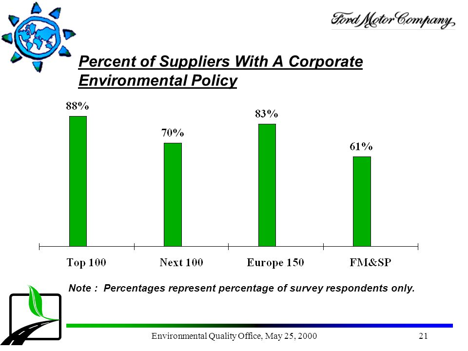 Percent of Suppliers With A Corporate Environmental Policy