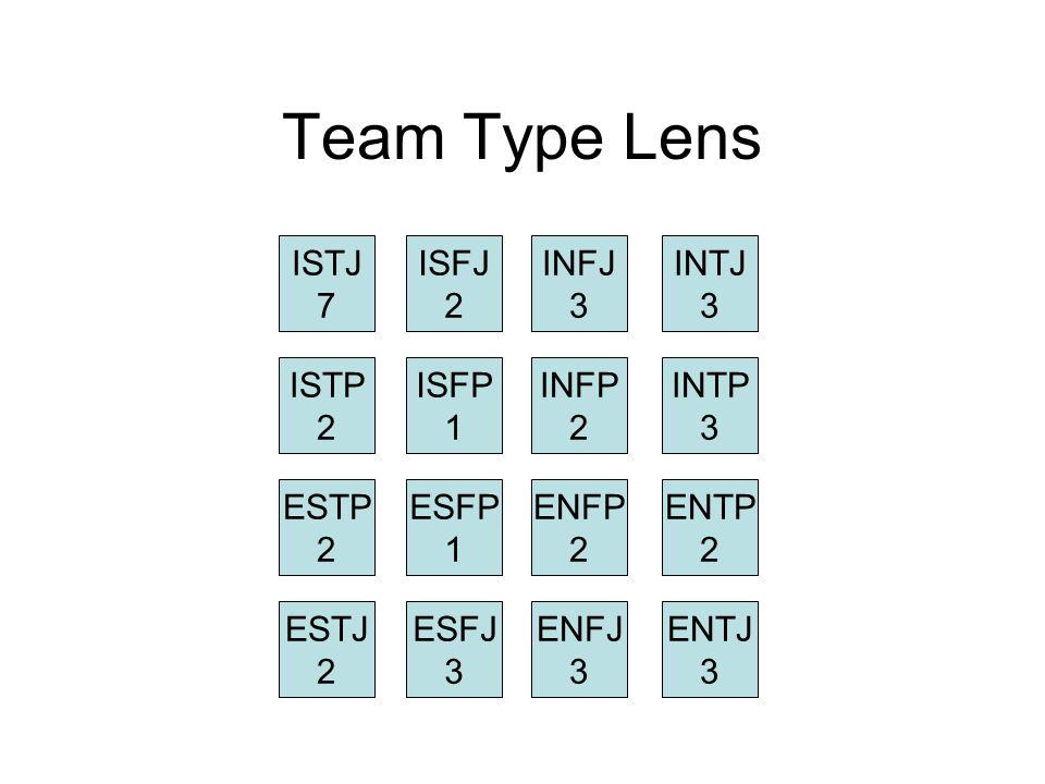 Team Type Lens ISTJ 7 ISFJ 2 INFJ 3 INTJ 3 ISTP 2 ISFP 1 INFP 2 INTP 3