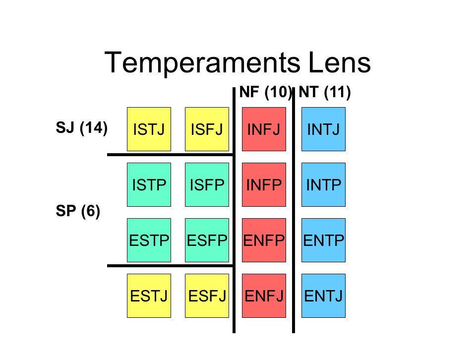 Temperaments Lens NF (10) NT (11) ISTJ ISFJ INFJ INTJ SJ (14) ISTP