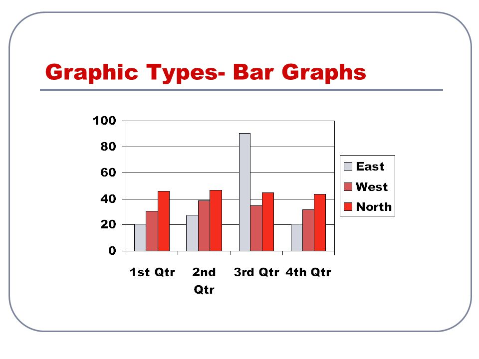 Graphic Types- Bar Graphs