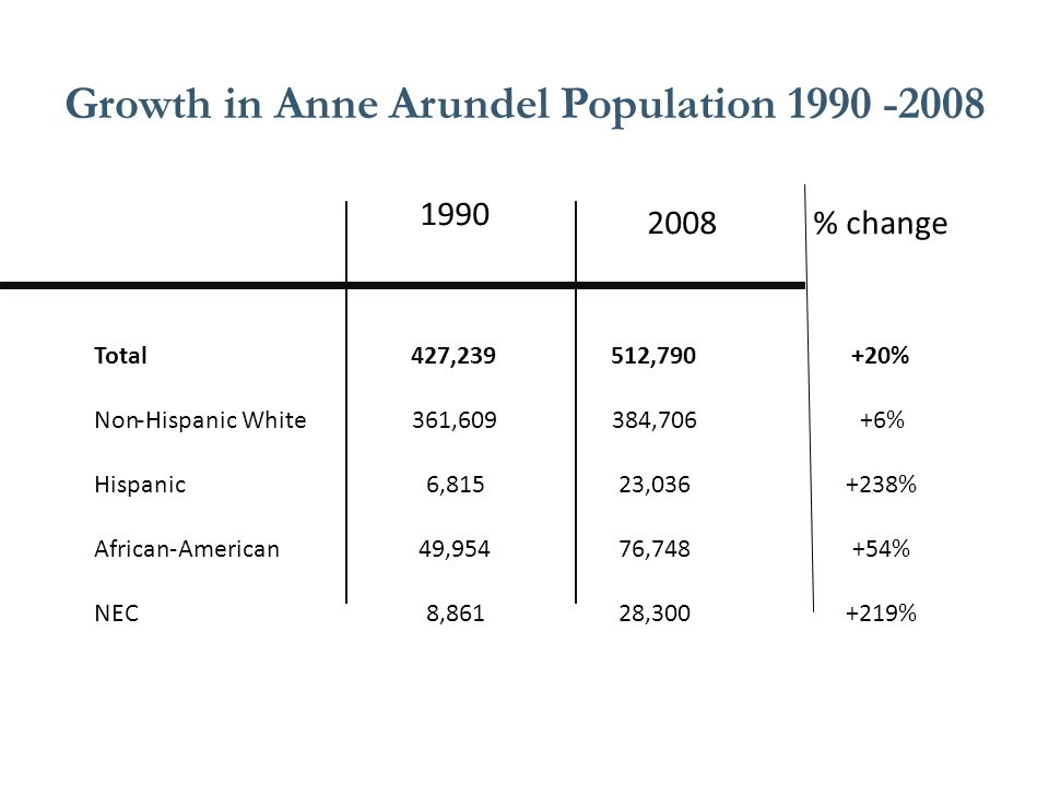 Growth in Anne Arundel Population 1990 -2008