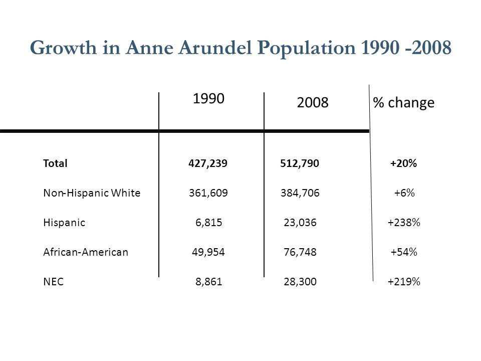 Growth in Anne Arundel Population 1990 -2008