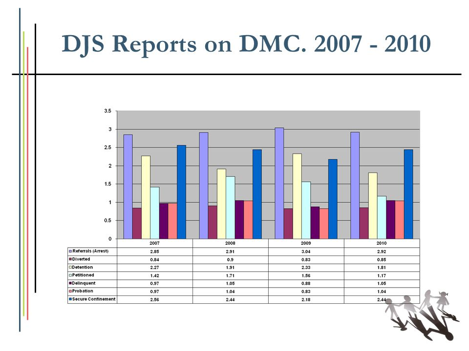 DJS Reports on DMC. 2007 - 2010