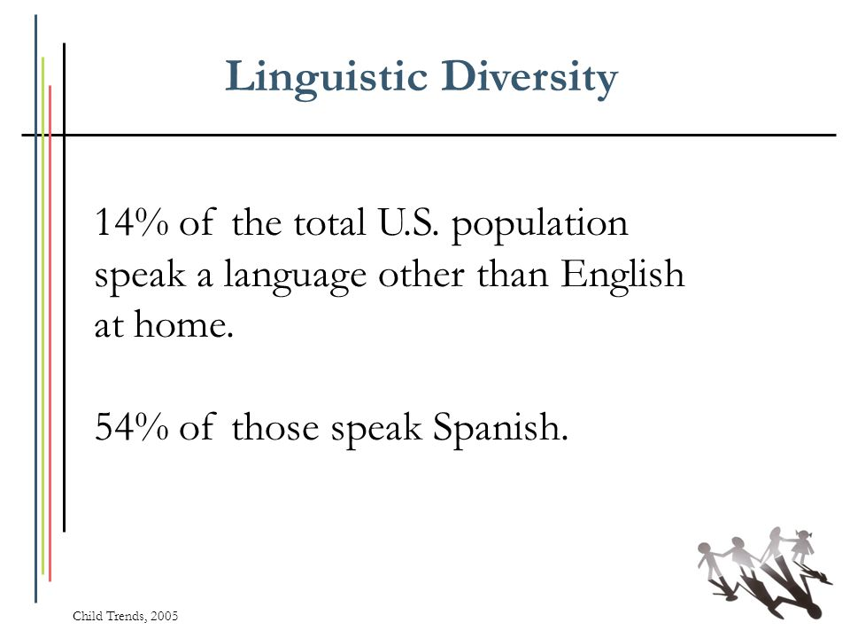 Linguistic Diversity 14% of the total U.S. population speak a language other than English at home. 54% of those speak Spanish.