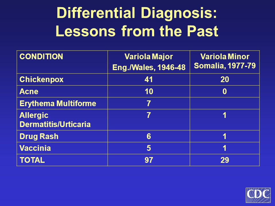 Differential Diagnosis: Lessons from the Past