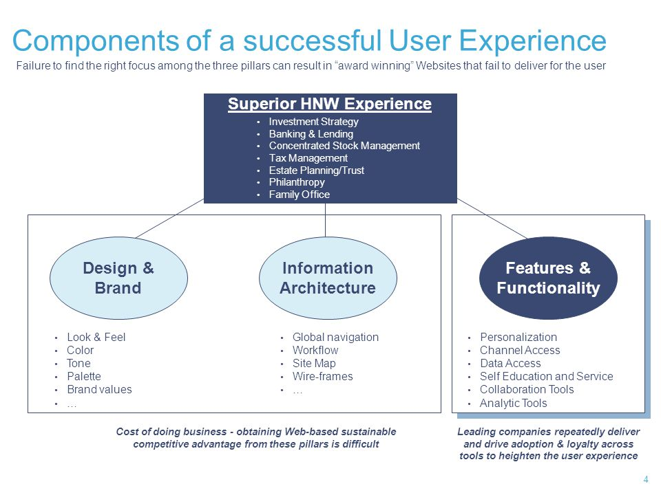 Design/Brand and Information Architecture