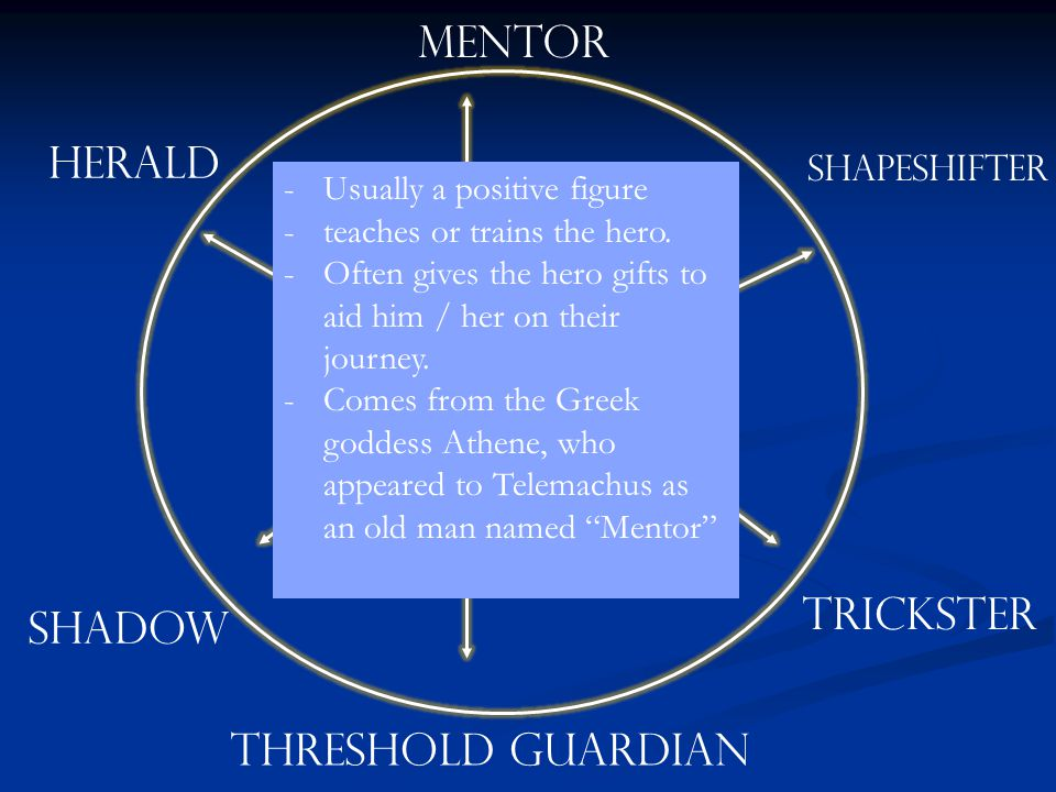 THE HERO MENTOR HERALD TRICKSTER SHADOW THRESHOLD GUARDIAN
