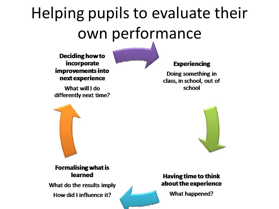 Helping pupils to evaluate their own performance