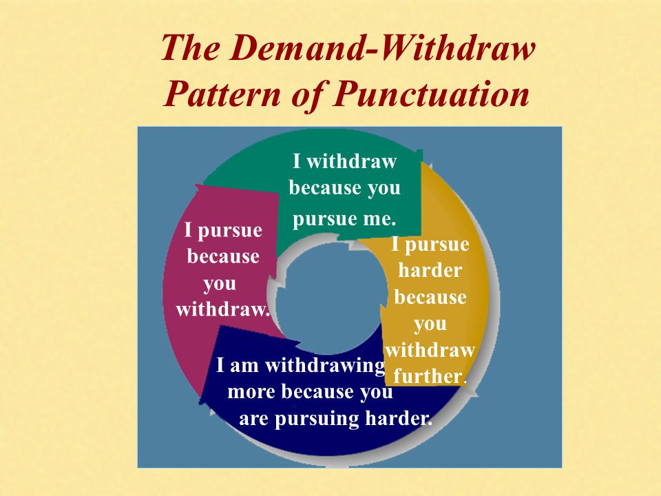 The Demand-Withdraw Pattern of Punctuation