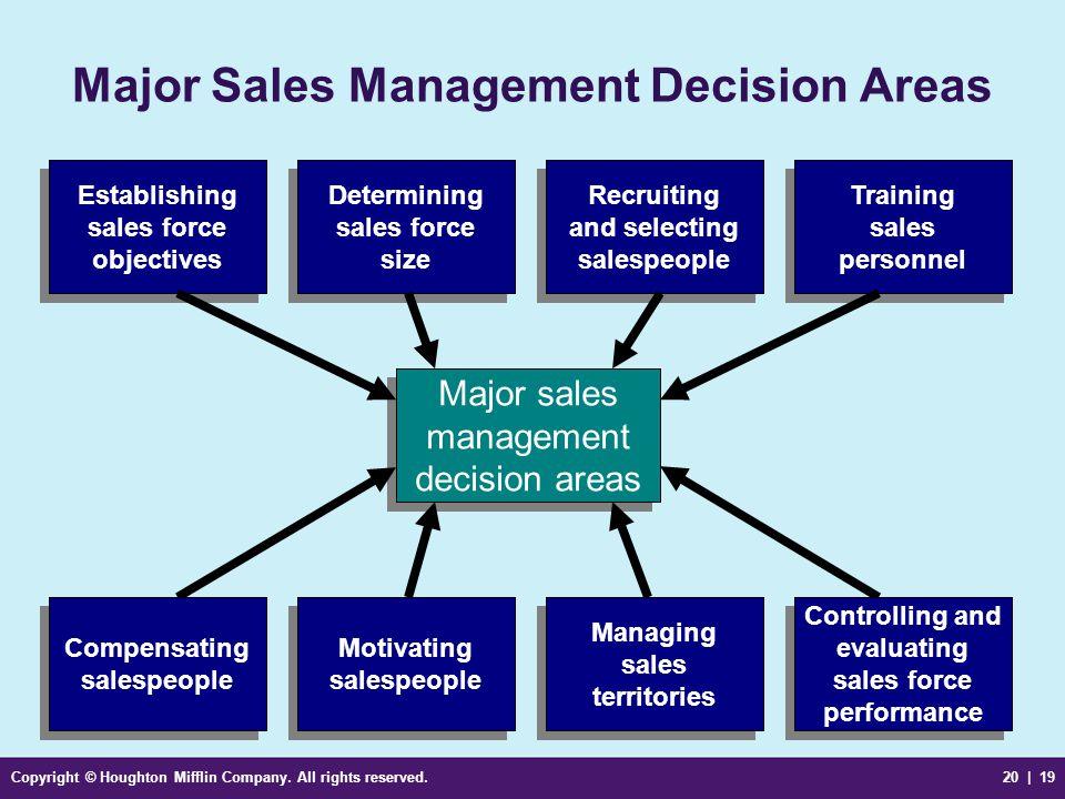 Major Sales Management Decision Areas