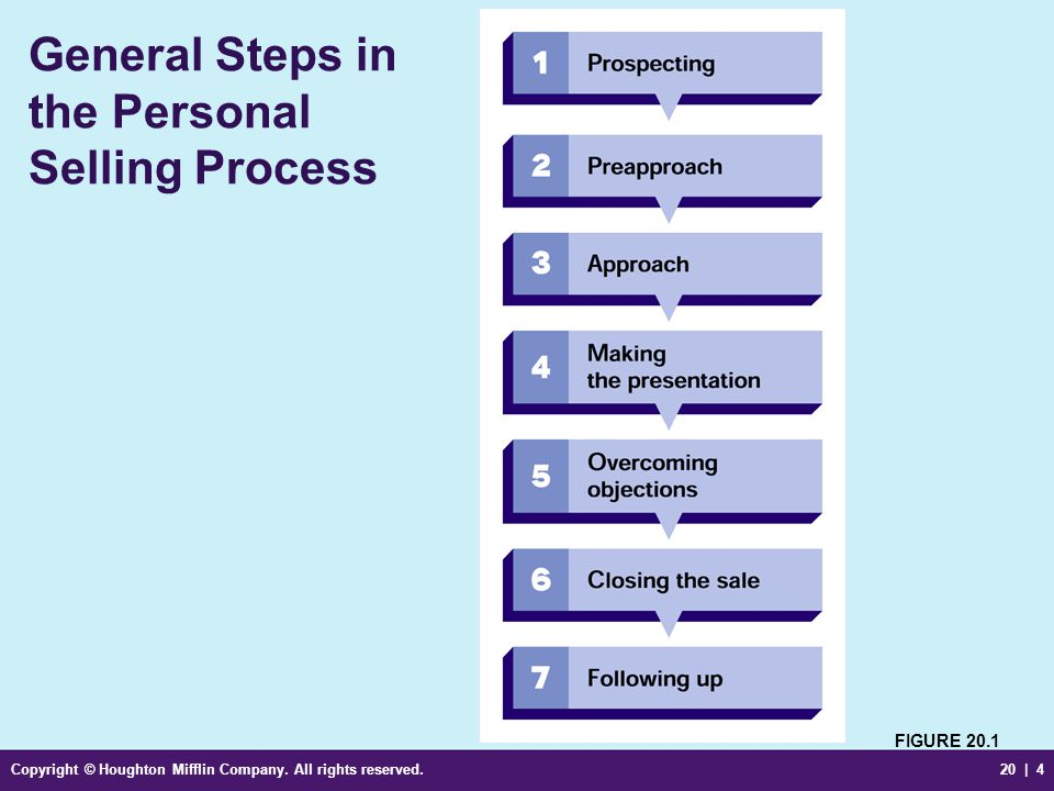 General Steps in the Personal Selling Process