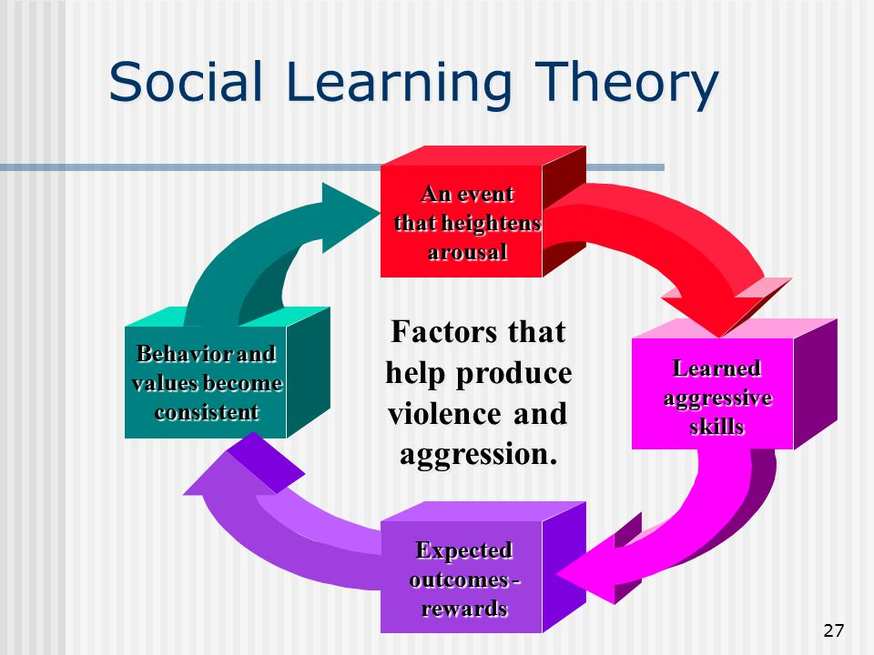 social learning theory violence