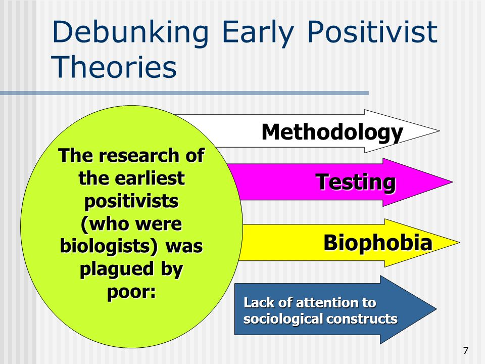 Debunking Early Positivist Theories