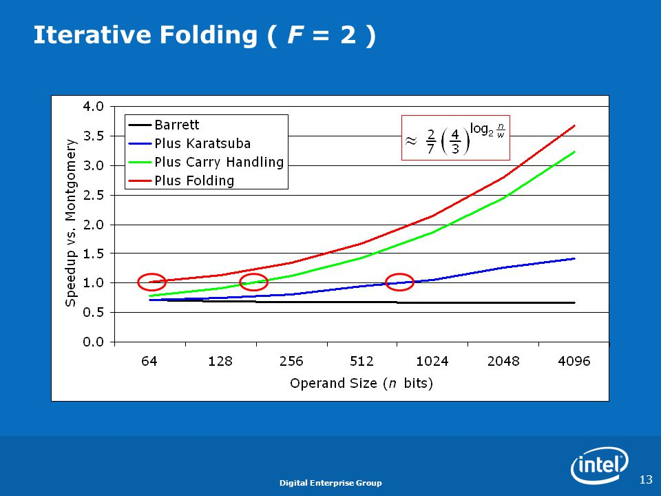 Iterative Folding ( F = 2 )
