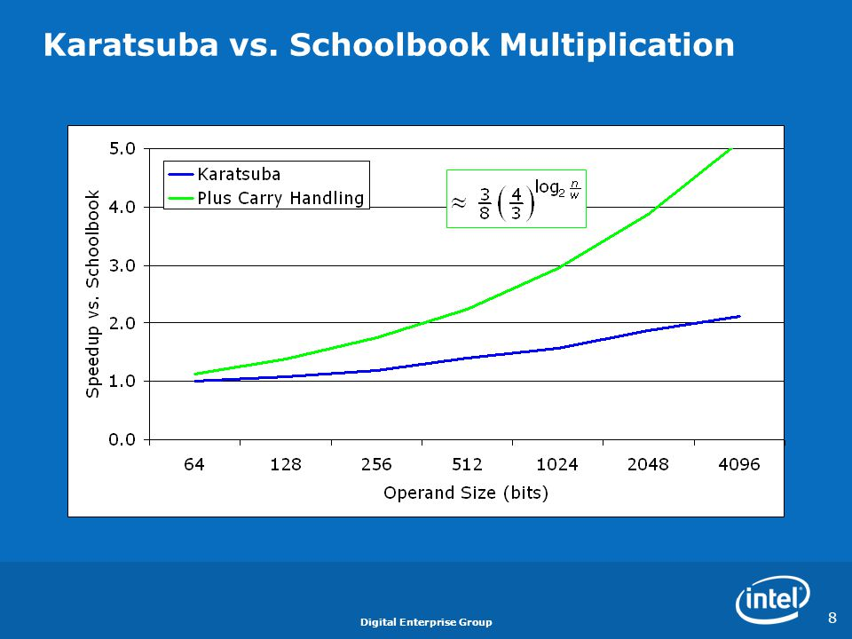 Karatsuba vs. Schoolbook Multiplication