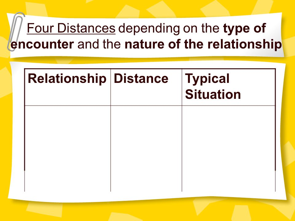 Four Distances depending on the type of encounter and the nature of the relationship
