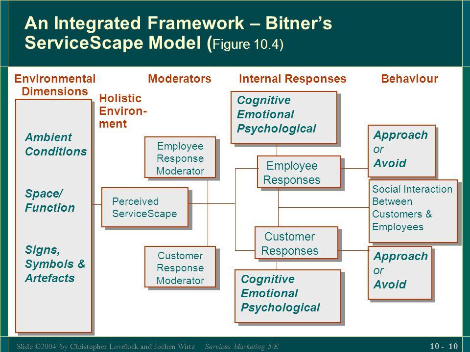An Integrated Framework – Bitner's ServiceScape Model (Figure 10.4)