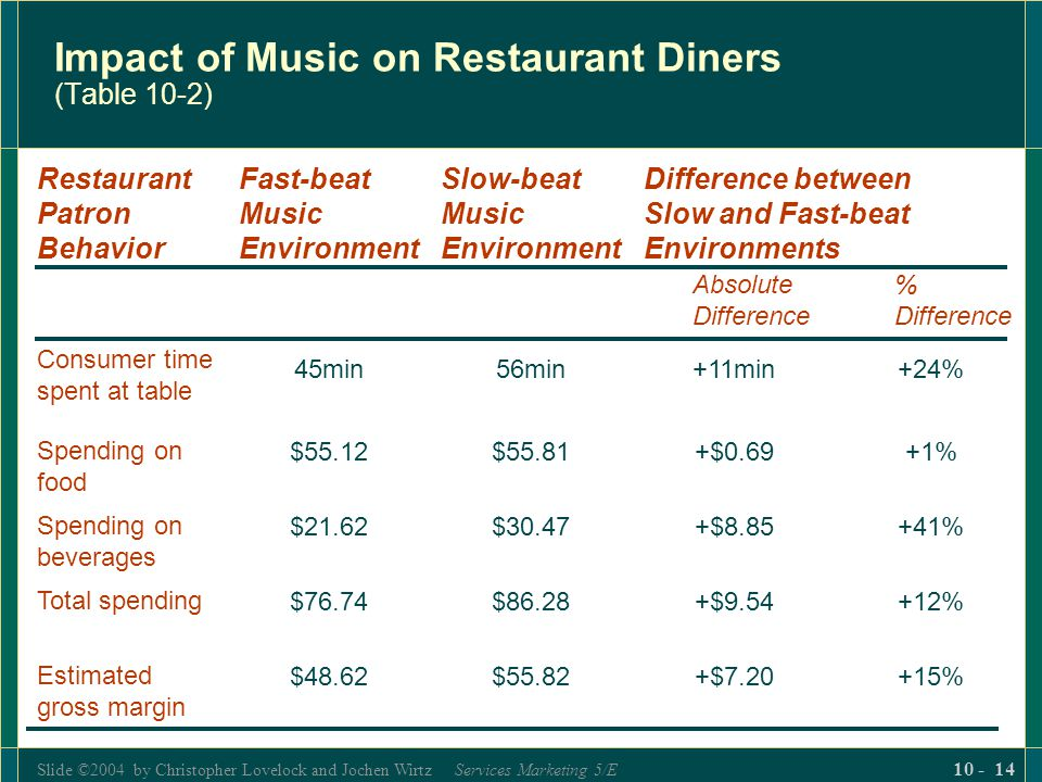 Impact of Music on Restaurant Diners (Table 10-2)