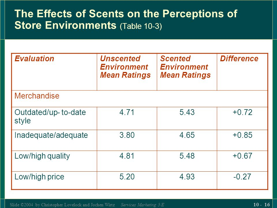 The Effects of Scents on the Perceptions of Store Environments (Table 10-3)