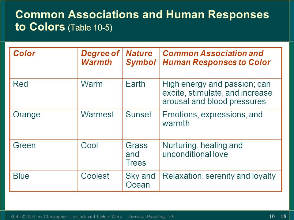 Common Associations and Human Responses to Colors (Table 10-5)