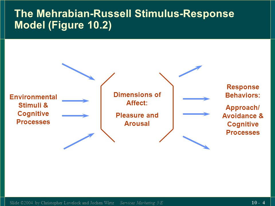 The Mehrabian-Russell Stimulus-Response Model (Figure 10.2)