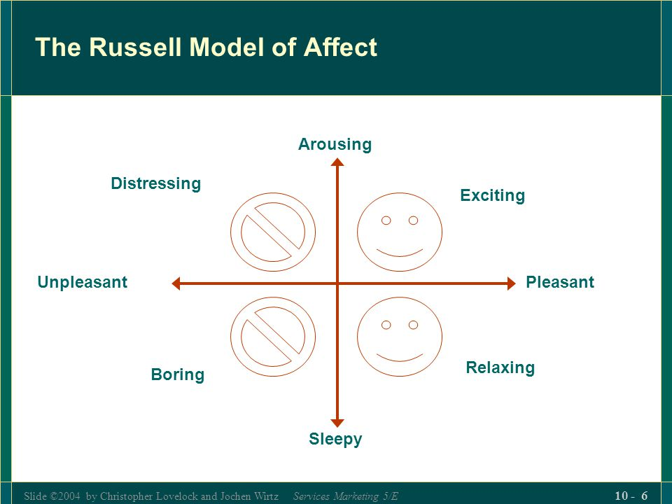 The Russell Model of Affect