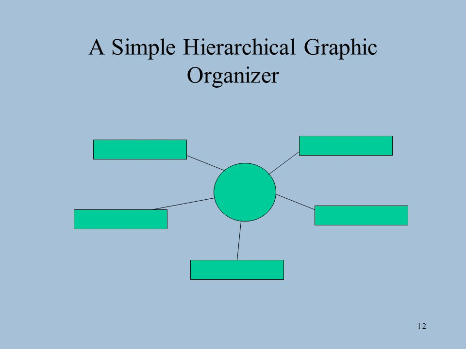A Simple Hierarchical Graphic Organizer