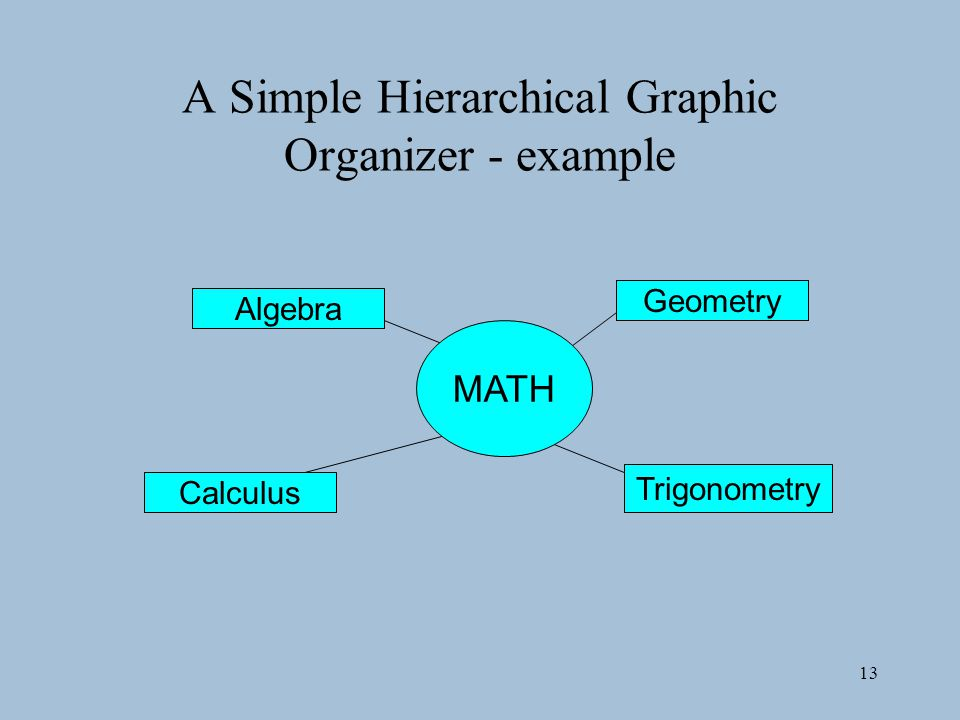 A Simple Hierarchical Graphic Organizer - example