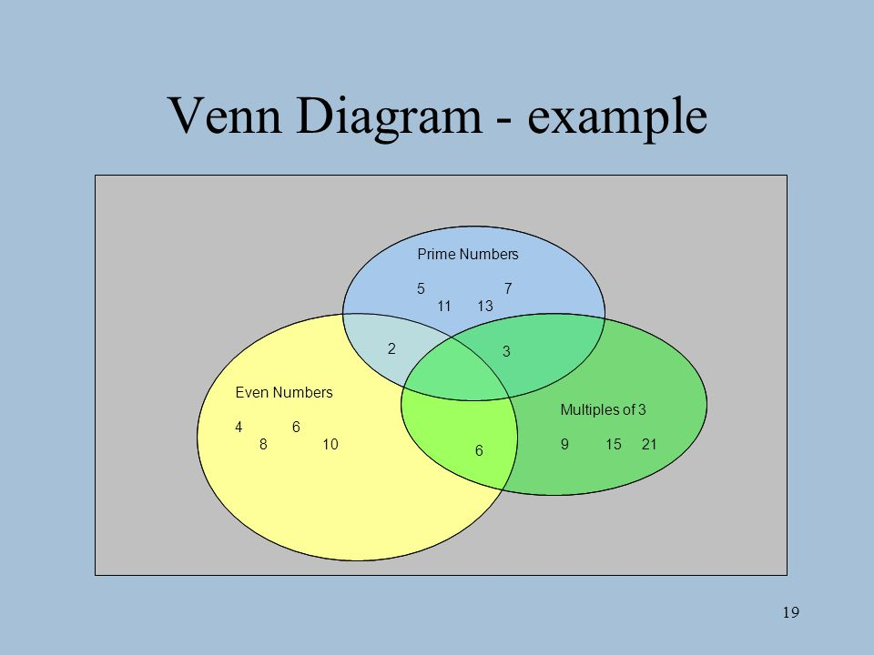 Venn Diagram - example Prime Numbers 5 7 11 13 2 3 Even Numbers 4 6