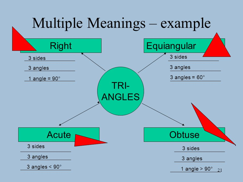 Multiple Meanings – example