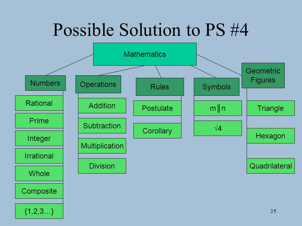 Possible Solution to PS #4