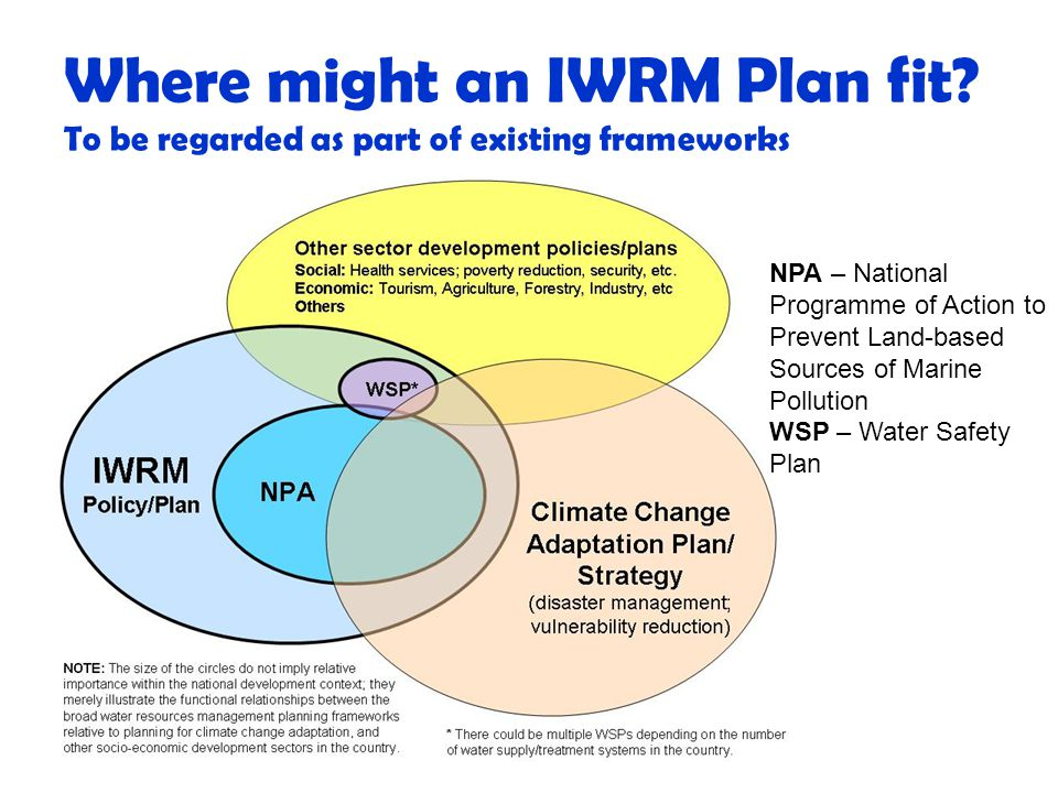 Where might an IWRM Plan fit