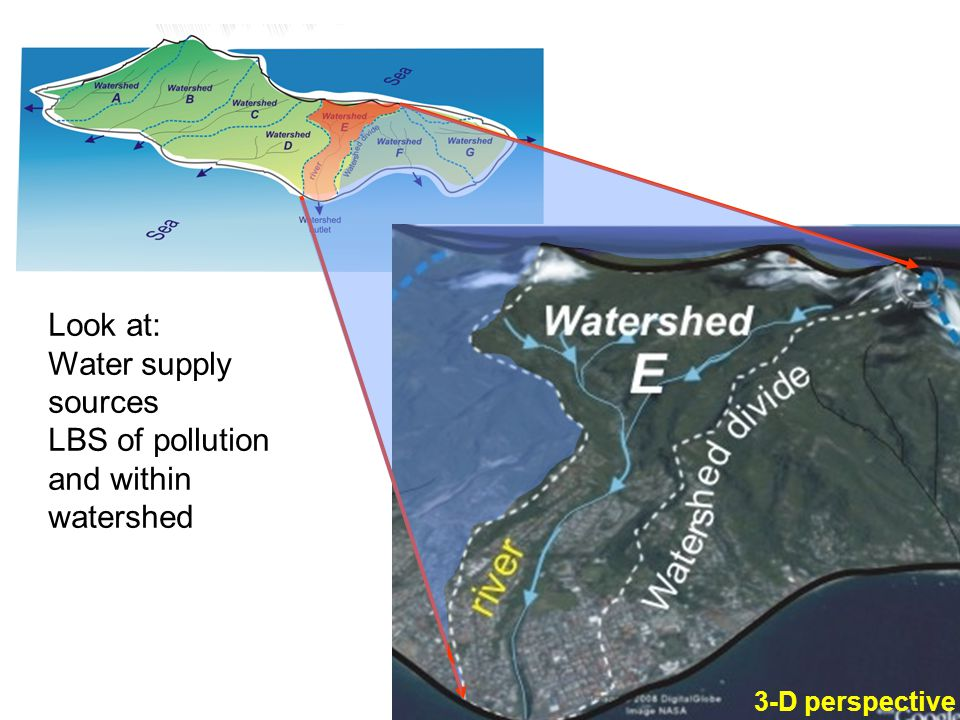 LBS of pollution and within watershed