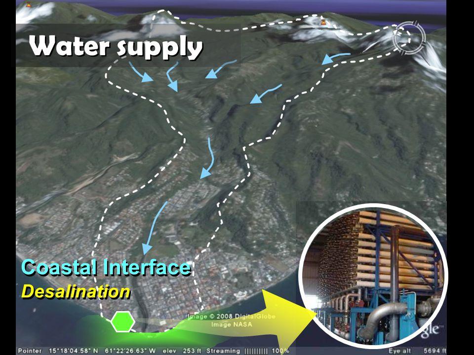 Water supply Coastal Interface Desalination
