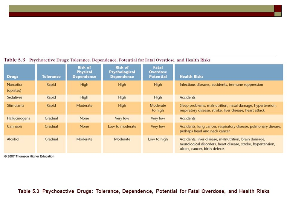 Table 5.3 Psychoactive Drugs: Tolerance, Dependence, Potential for Fatal Overdose, and Health Risks